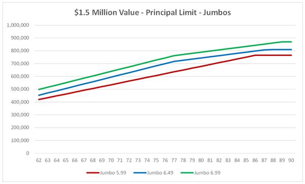 $1.5 Million Value - Principal Limit - Jumbos