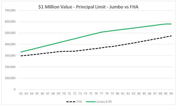 2019 MCA - FHA vs Jumbo $1 Million House