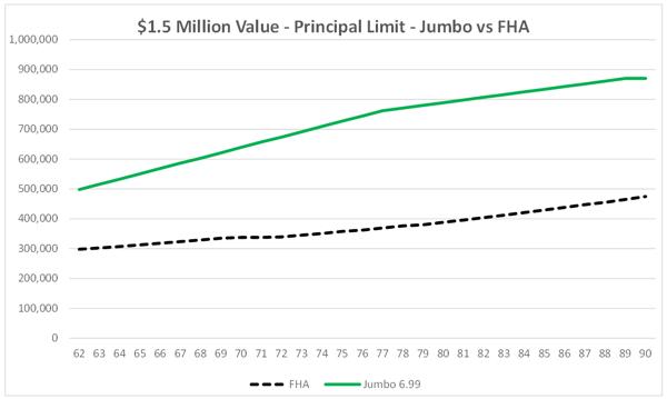 2019 MCA - FHA vs Jumbo $1.5 Million House