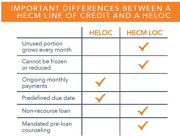 Difference Between A Home Equity Loan And Line Of Credit