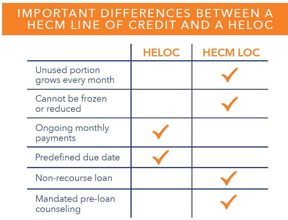Difference between HELOC and a HECM line of credit