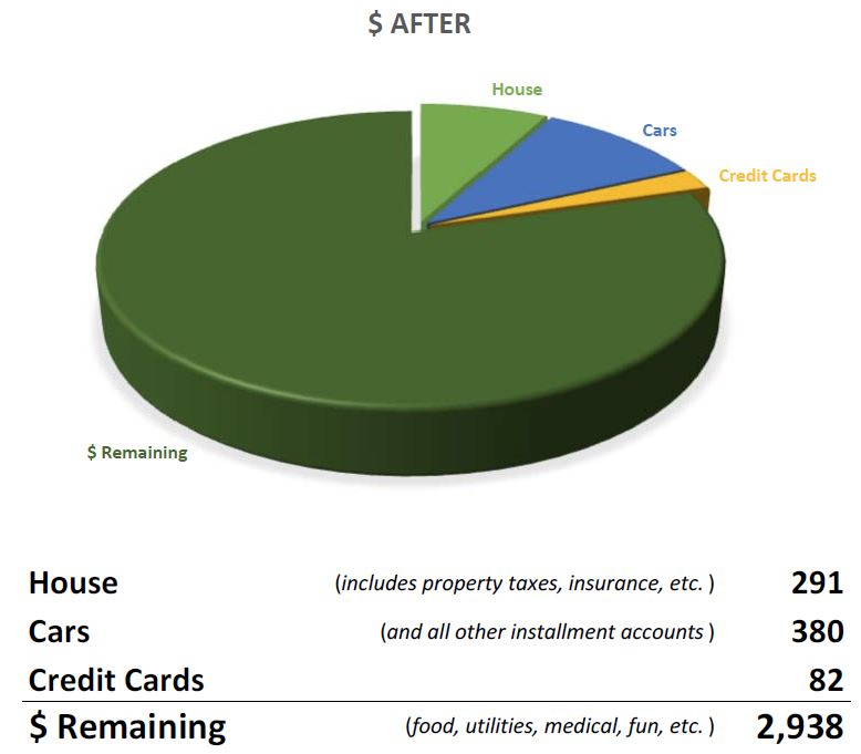 Homeowners financial chart after reverse mortgage