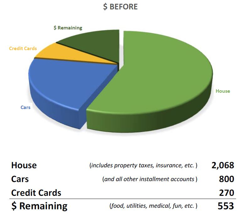 Homeowners financial chart - before reverse mortgage