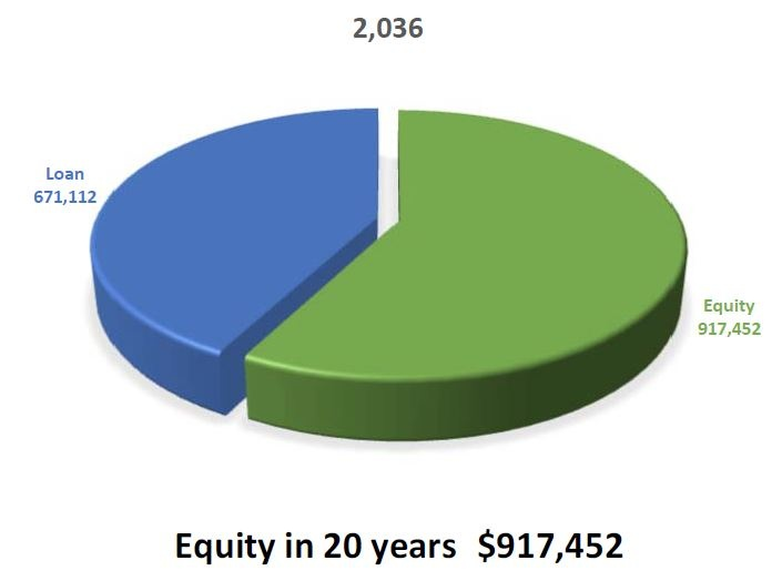 Homeowners equity 20 years after reverse mortgage