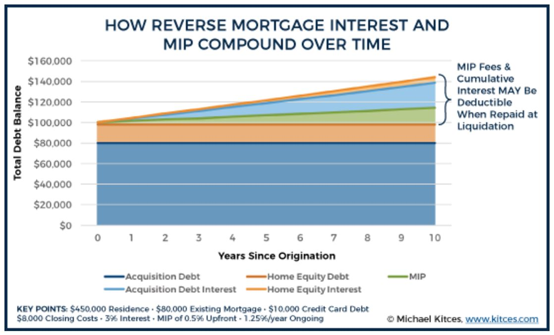 Kitces - How Reverse Mortgage Interest and MIP Accrue Over Time.jpg