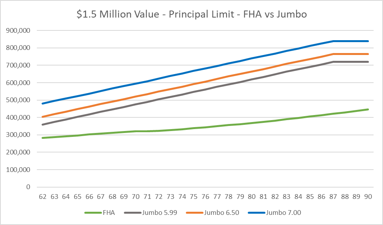 $1.5 million house value - FHA reverse mortgage vs jumbo fixed rate mortgages