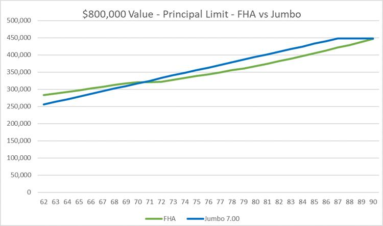 800k house value FHA reverse mortgage vs 7% fixed rate jumbo reverse mortgage