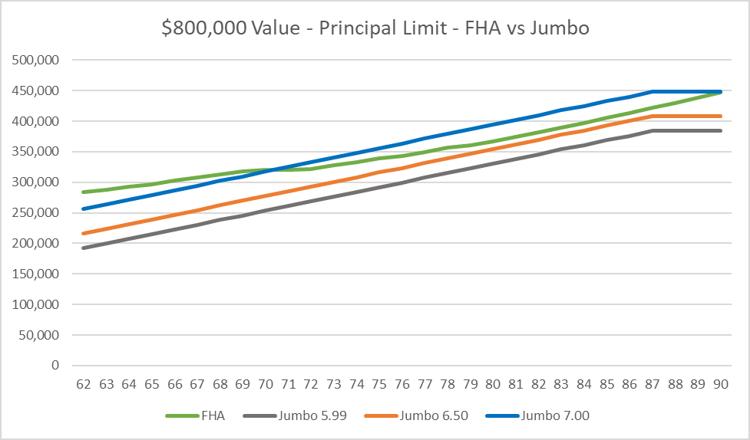 800k FHA reverse mortgage vs jumbo reverse mortgages
